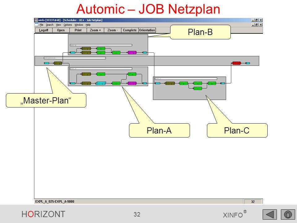 "HORIZONT 32 XINFO ® Automic – JOB Netzplan ""Master-Plan"" Plan-A Plan-B Plan-C"