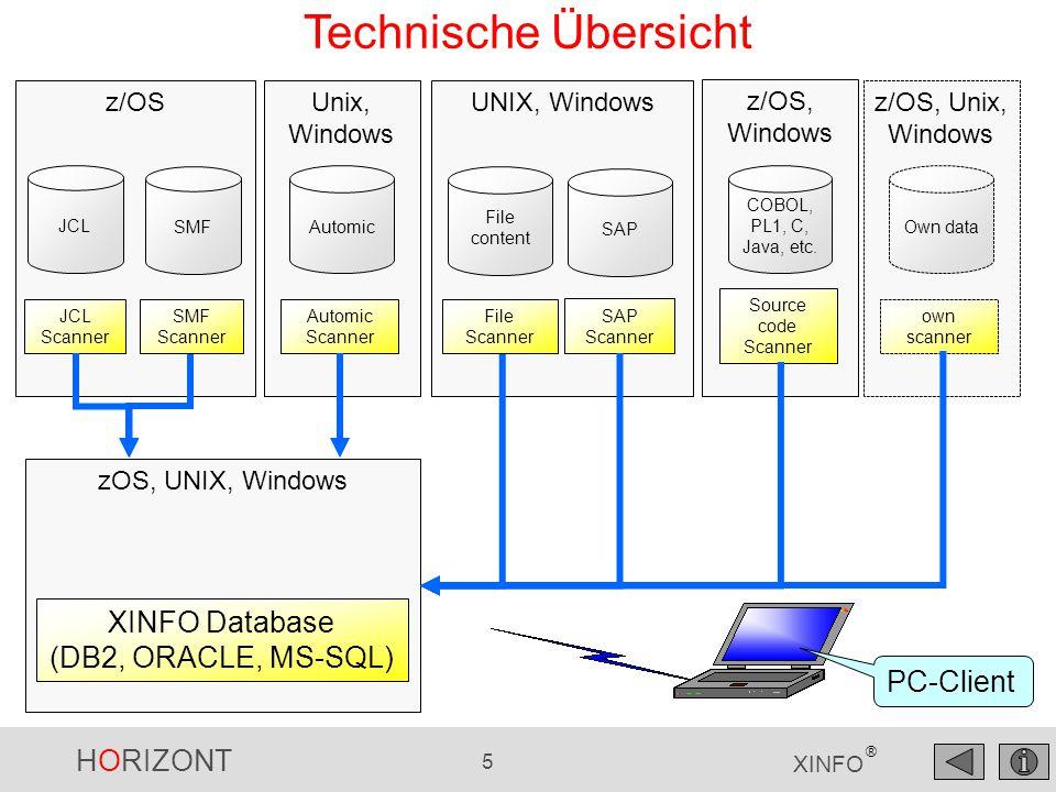HORIZONT 5 XINFO ® UNIX, Windows File content SAP File Scanner SAP Scanner Technische Übersicht zOS, UNIX, Windows Unix, Windows Automic Automic Scann