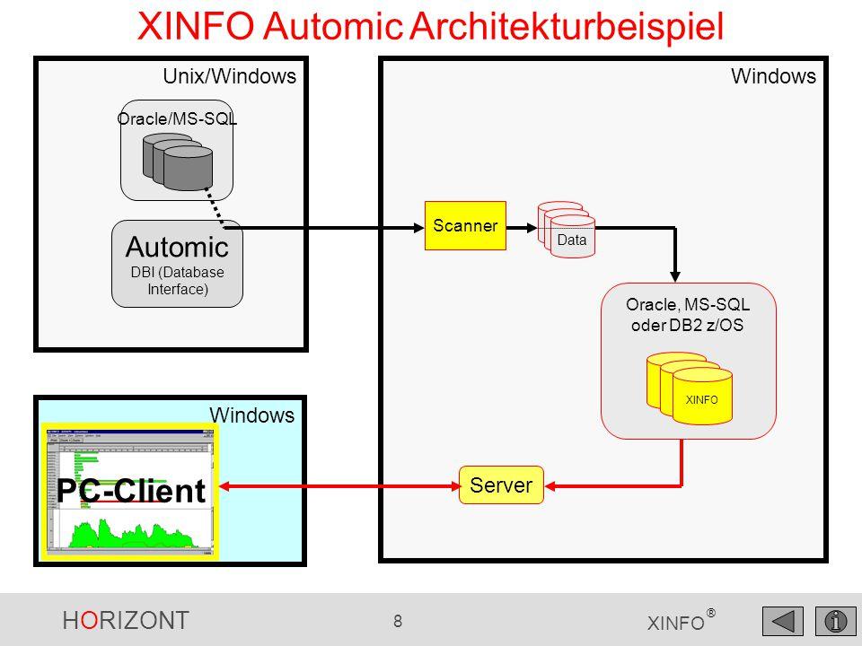 HORIZONT 8 XINFO ® Unix/WindowsWindows XINFO Automic Architekturbeispiel Oracle, MS-SQL oder DB2 z/OS XINFO Automic DBI (Database Interface) Windows P