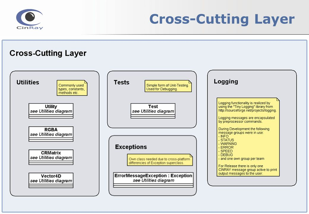 Cross-Cutting Layer