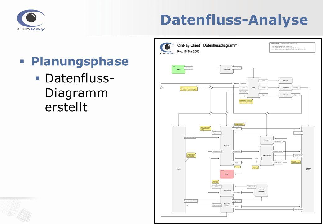 Datenfluss-Analyse  Planungsphase  Datenfluss- Diagramm erstellt
