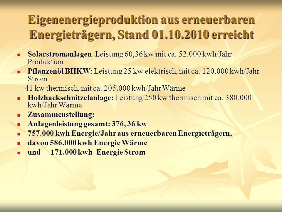 Eigenenergieproduktion aus erneuerbaren Energieträgern, Stand 01.10.2010 erreicht Solarstromanlagen: Leistung 60,36 kw mit ca.
