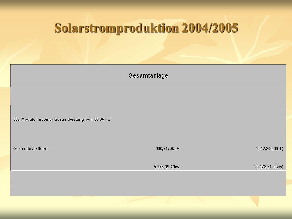 Solarstromproduktion 2004/2005 Gesamtanlage 338 Module mit einer Gesamtleistung von 60,36 kw. Gesamtinvestition 360,717.05 € *(312.200,38 €) 5.976,09