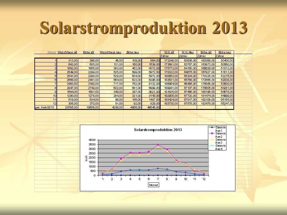 Solarstromproduktion 2013