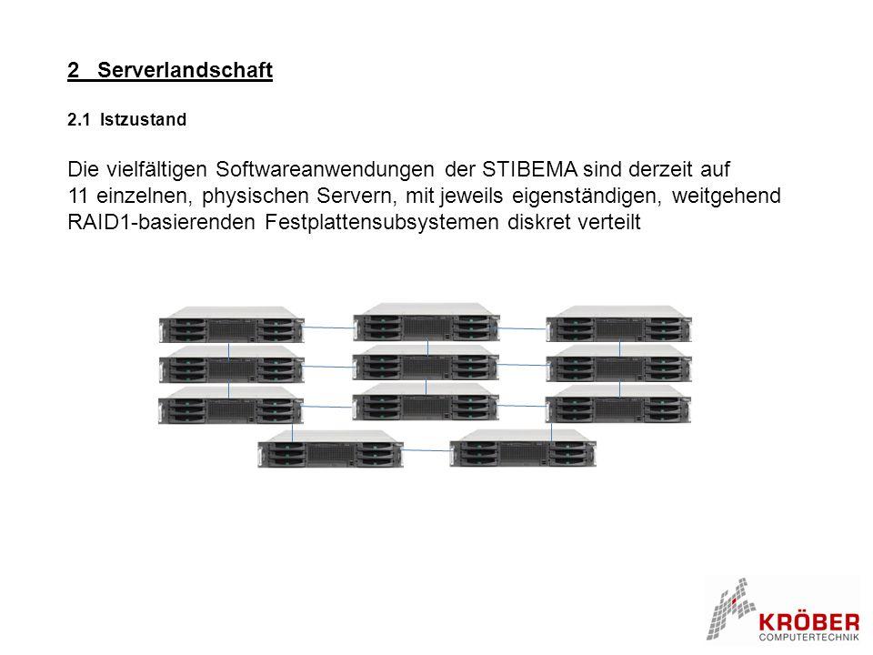 2 Serverlandschaft 2.1 Istzustand Die vielfältigen Softwareanwendungen der STIBEMA sind derzeit auf 11 einzelnen, physischen Servern, mit jeweils eigenständigen, weitgehend RAID1-basierenden Festplattensubsystemen diskret verteilt