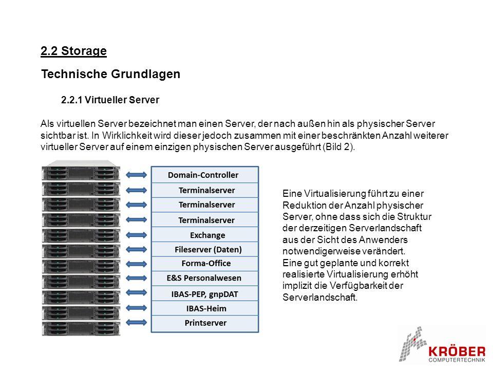 2.2 Konsolidierung und deren technische Grundlagen Technische Grundlagen 2.2.2 Storage Storagetechnik = hohe Verfügbarkeit Zentrale Datenhaltung auf einem System Redundante Festplattensysteme (RAID) Redundante RAID-Controller Hochgeschwindigkeitsschnittstelle