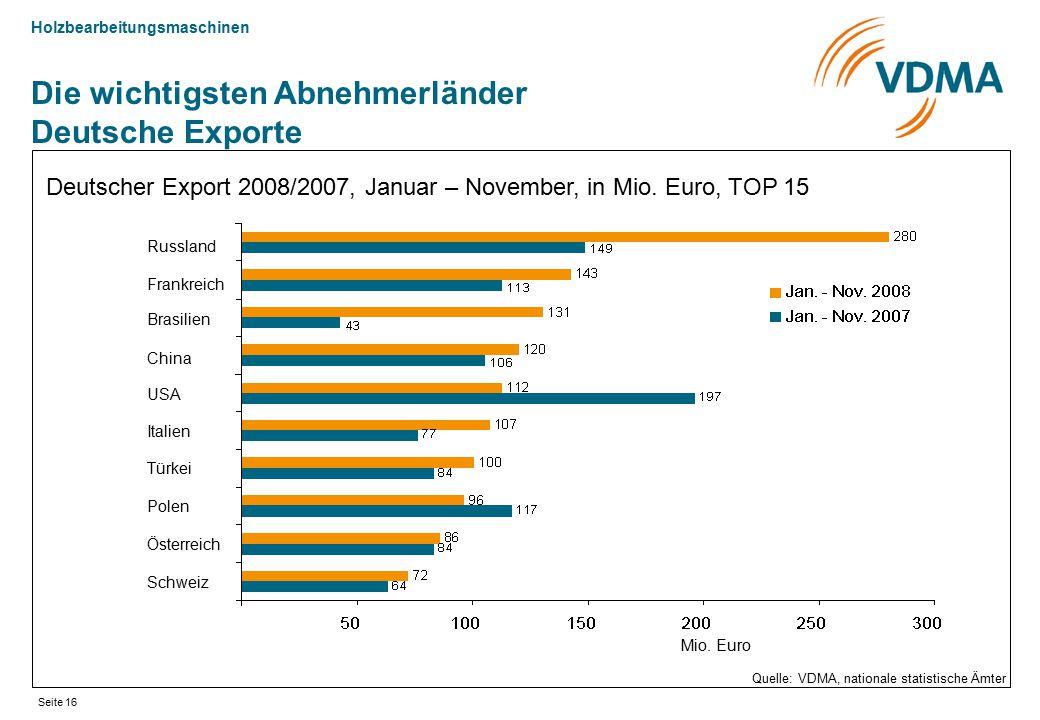 Holzbearbeitungsmaschinen Seite 16 Die wichtigsten Abnehmerländer Deutsche Exporte Deutscher Export 2008/2007, Januar – November, in Mio. Euro, TOP 15