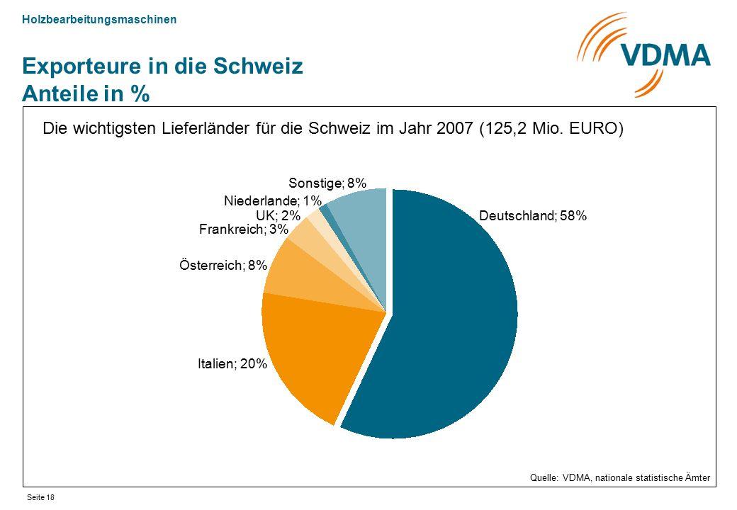 Holzbearbeitungsmaschinen Seite 18 Exporteure in die Schweiz Anteile in % Die wichtigsten Lieferländer für die Schweiz im Jahr 2007 (125,2 Mio. EURO)