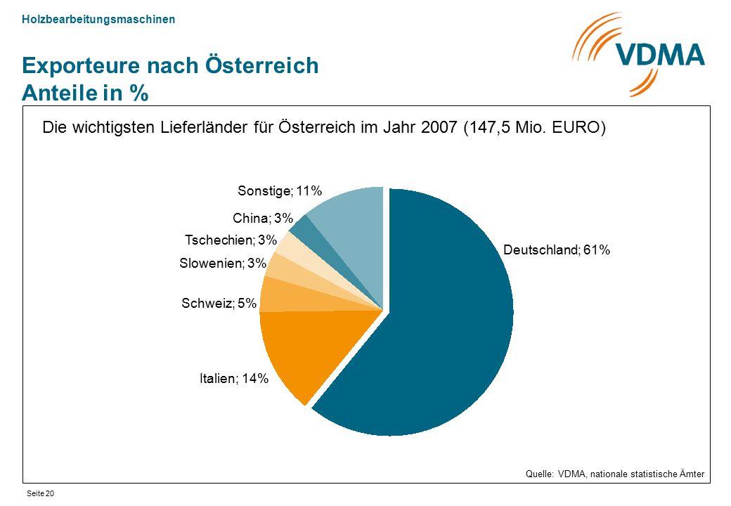 Holzbearbeitungsmaschinen Seite 20 Exporteure nach Österreich Anteile in % Die wichtigsten Lieferländer für Österreich im Jahr 2007 (147,5 Mio. EURO)