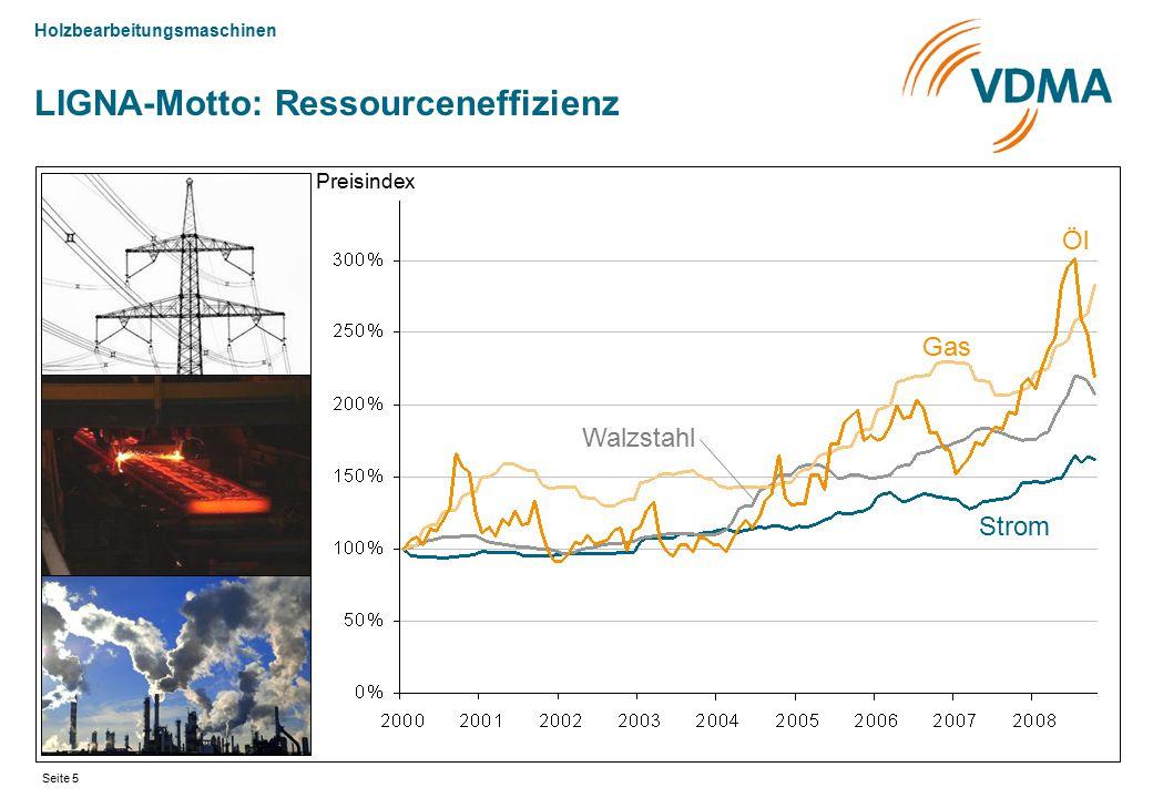 Holzbearbeitungsmaschinen Seite 6 LIGNA-Motto: Ressourceneffizienz Säge-Nebenprodukte Industrieholz Säge-Rundholz Holzwerkstoffplatten Preisindex