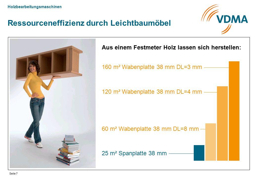 Holzbearbeitungsmaschinen Seite 7 Ressourceneffizienz durch Leichtbaumöbel 25 m² Spanplatte 38 mm Aus einem Festmeter Holz lassen sich herstellen: 60