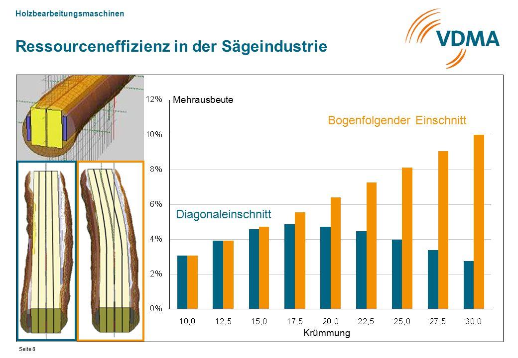 Holzbearbeitungsmaschinen Seite 8 Mehrausbeute Krümmung Ressourceneffizienz in der Sägeindustrie Bogenfolgender Einschnitt Diagonaleinschnitt