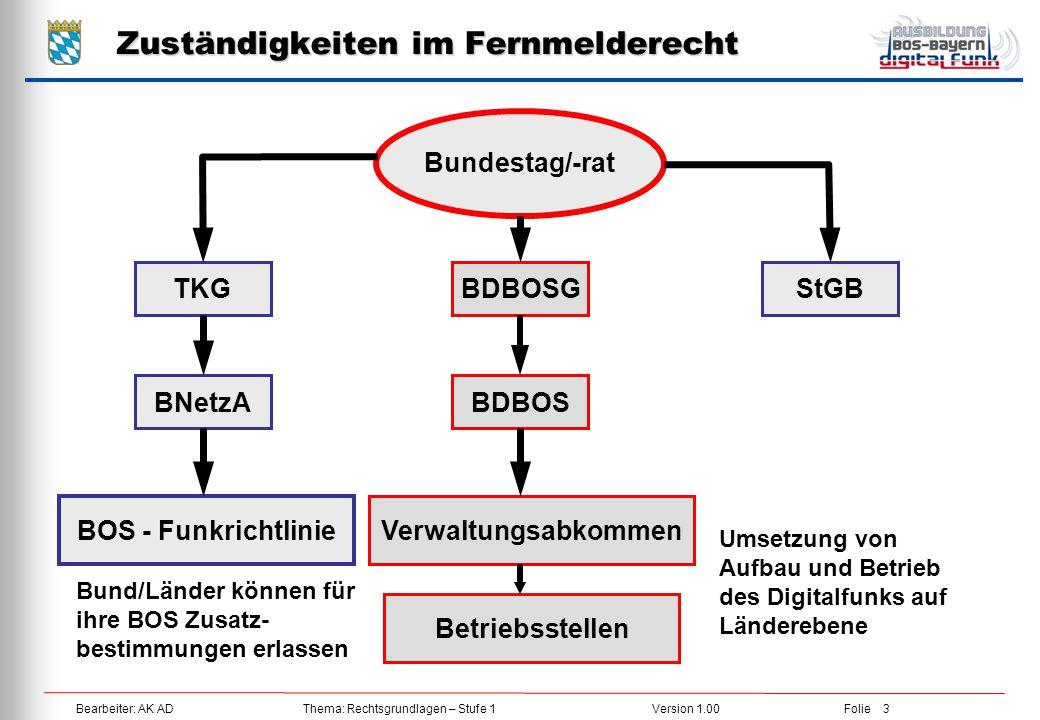 Bearbeiter: AK ADThema: Rechtsgrundlagen – Stufe 1Version 1.00Folie 3 Zuständigkeiten im Fernmelderecht TKGBDBOSGStGB Bundestag/-rat BNetzABDBOS BOS -