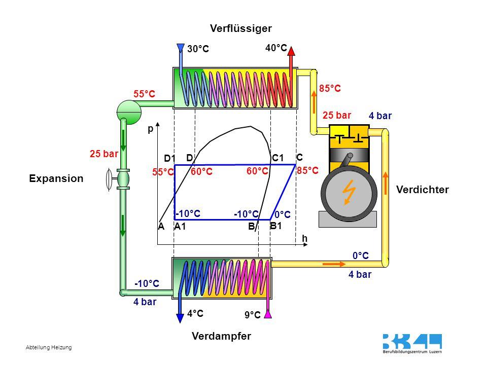 Abteilung Heizung 4°C 9°C 4 bar 25 bar 30°C 40°C p h -10°C 0°C -10°C 0°C 85°C 60°C 55°C 25 bar 4 bar A1BA B1 C C1D D1 85°C Expansion Verdichter Verdam