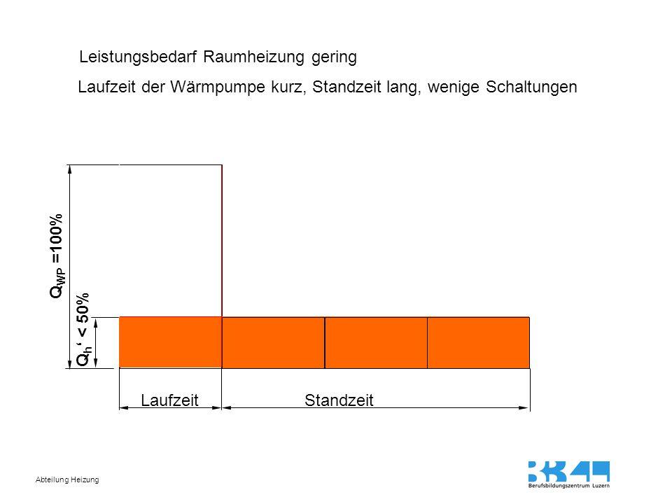 Abteilung Heizung Leistungsbedarf Raumheizung gering Laufzeit der Wärmpumpe kurz, Standzeit lang, wenige Schaltungen Q WP =100% Q h ' < 50% Laufzeit S