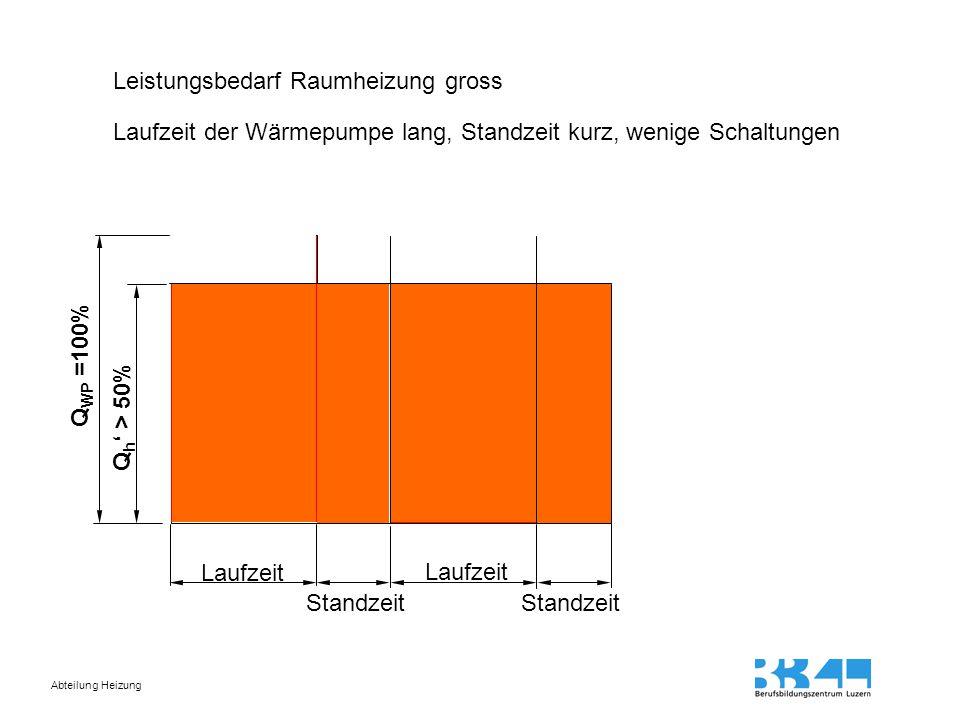 Abteilung Heizung Leistungsbedarf Raumheizung gross Laufzeit der Wärmepumpe lang, Standzeit kurz, wenige Schaltungen Q WP =100% Q h ' > 50% Laufzeit S