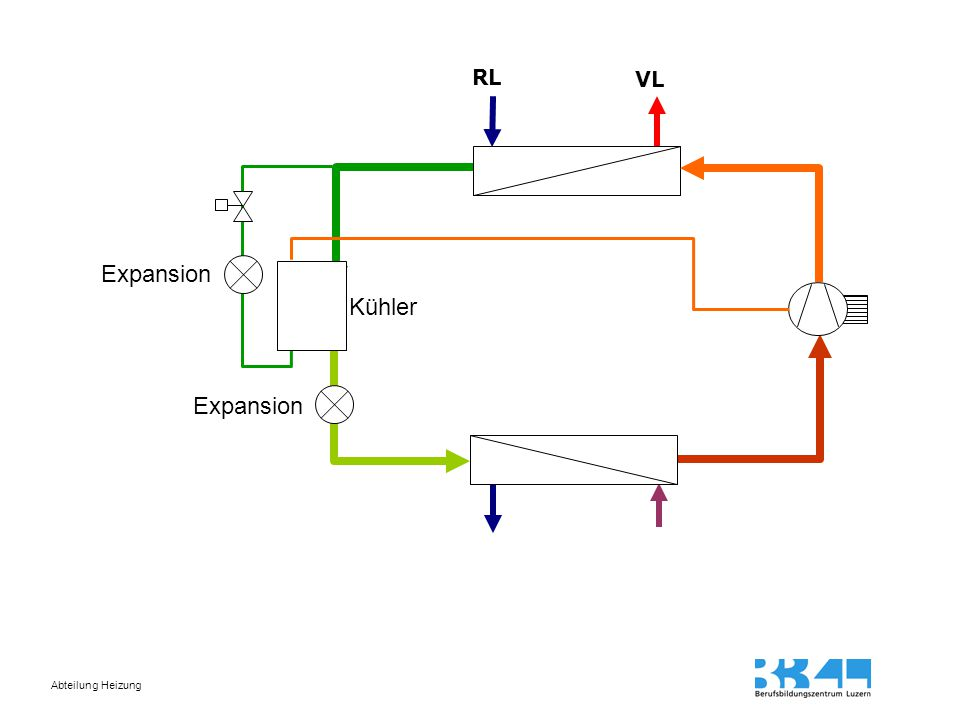 Abteilung Heizung RL VL Expansion Kühler