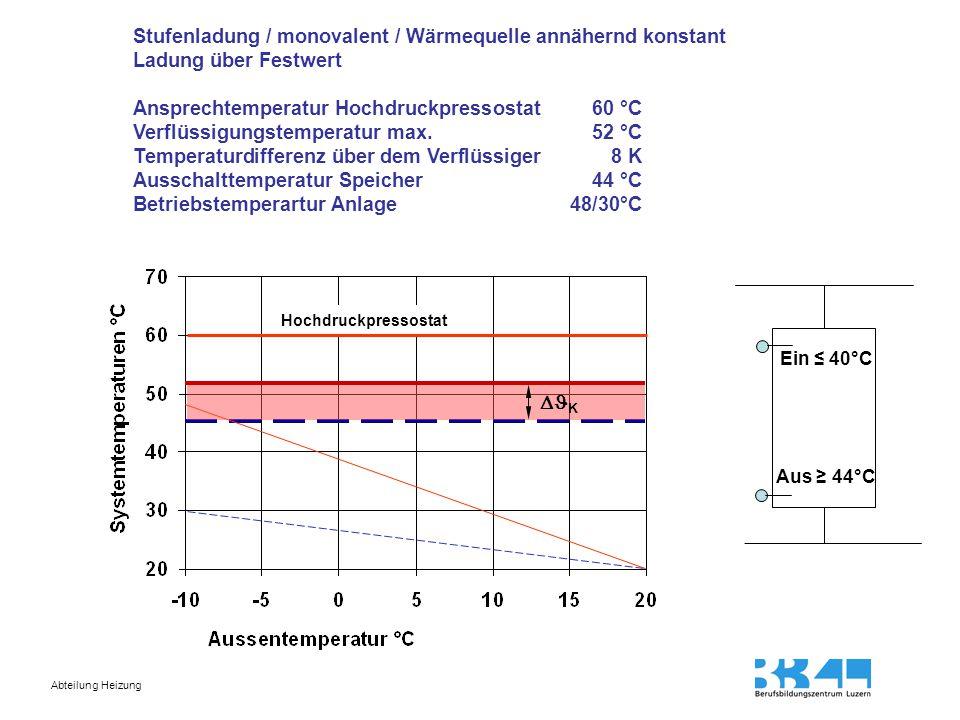 Abteilung Heizung Stufenladung / monovalent / Wärmequelle annähernd konstant Ladung witterungsgeführt Ansprechtemperatur Hochdruckpressostat 60 °C Verflüssigungstemperatur gleitend 52 °  32 ° C Temperaturdifferenz über dem Verflüssigerca.