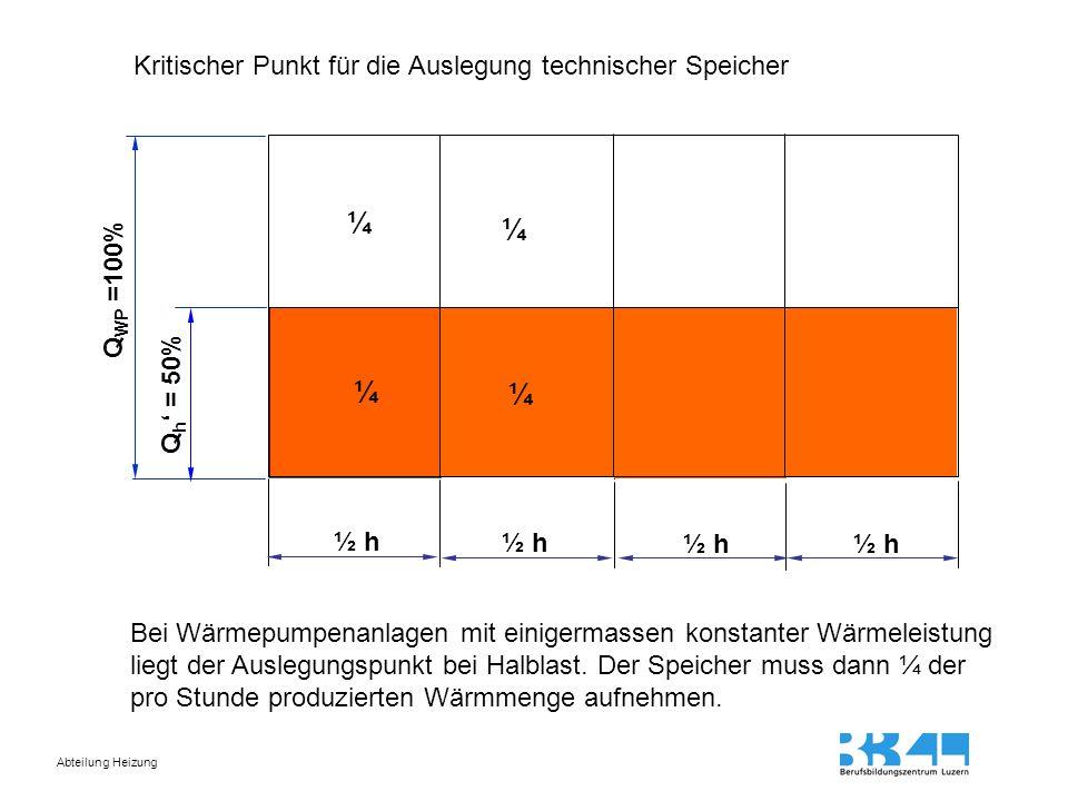 Abteilung Heizung Leistungsbedarf Raumheizung gering Laufzeit der Wärmpumpe kurz, Standzeit lang, wenige Schaltungen Q WP =100% Q h ' < 50% Laufzeit Standzeit