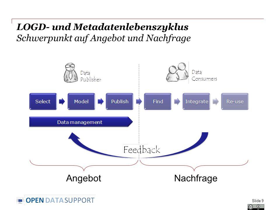 LOGD- und Metadatenlebenszyklus Schwerpunkt auf Angebot und Nachfrage Slide 9 AngebotNachfrage