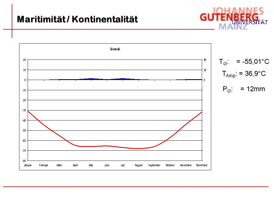 Maritimität / Kontinentalität T Amp : = 36,9°C T  : = -55,01°C P  : = 12mm