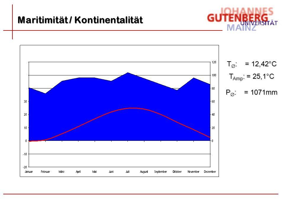 Maritimität / Kontinentalität T Amp : = 25,1°C T  : = 12,42°C P  : = 1071mm