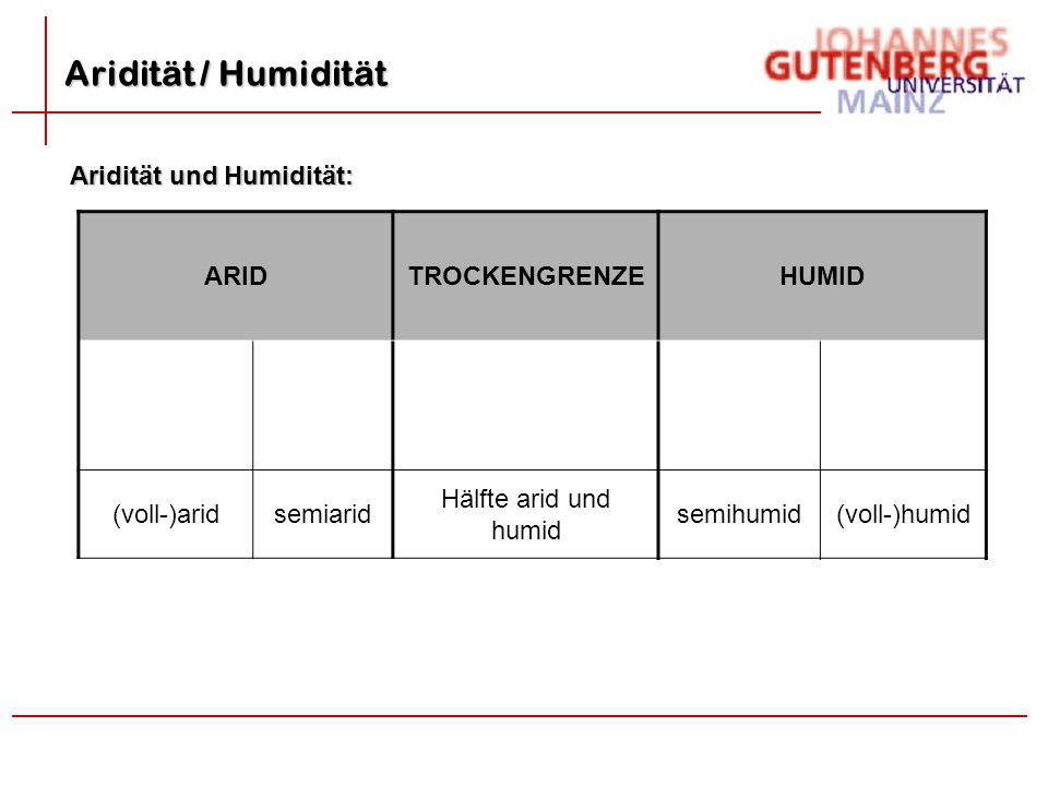 ARIDTROCKENGRENZEHUMID 12-10 Monate 9-7 Monate 6 Monate7-9 Monate 10-12 Monate (voll-)aridsemiarid Hälfte arid und humid semihumid(voll-)humid seminiv