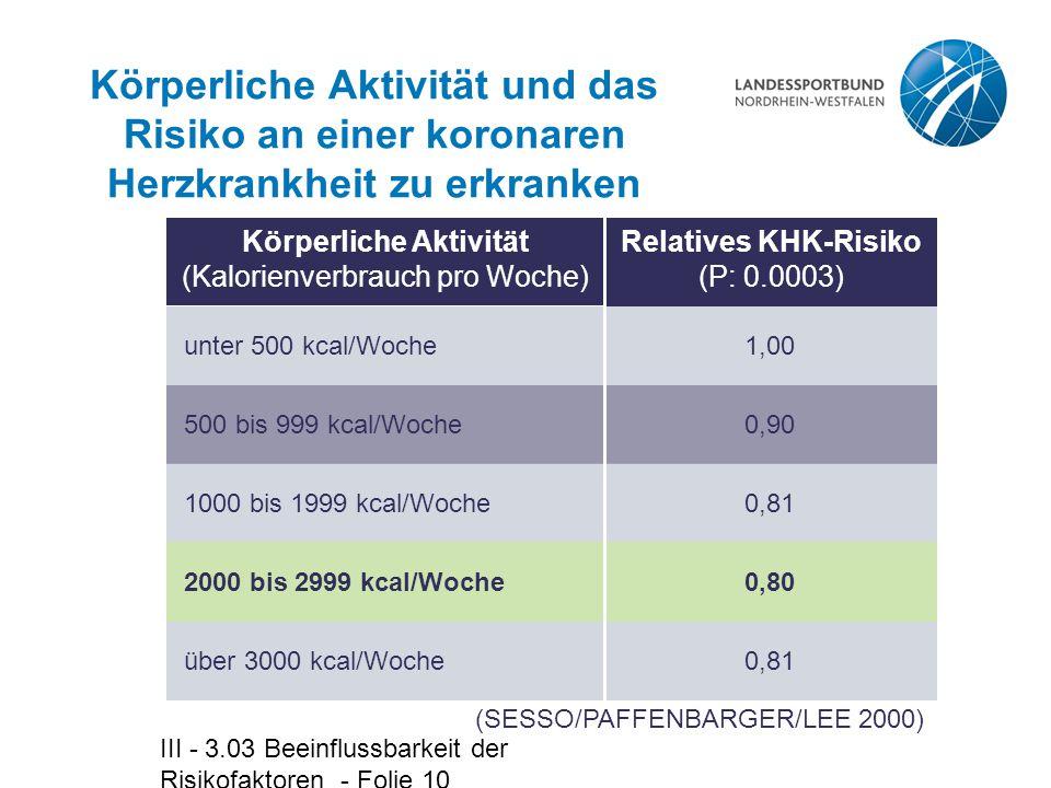 III - 3.03 Beeinflussbarkeit der Risikofaktoren - Folie 10 Körperliche Aktivität (Kalorienverbrauch pro Woche) Relatives KHK-Risiko (P: 0.0003) Körper