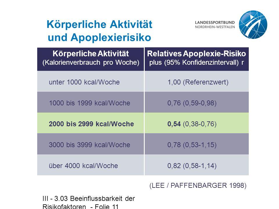III - 3.03 Beeinflussbarkeit der Risikofaktoren - Folie 11 Körperliche Aktivität (Kalorienverbrauch pro Woche) Relatives Apoplexie-Risiko plus (95% Ko