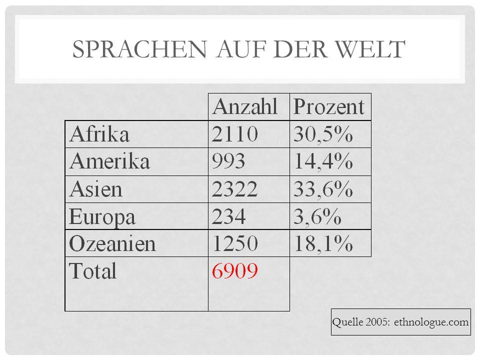 SPRACHEN Weche sind die meist gesprochenen Sprachen der Welt.