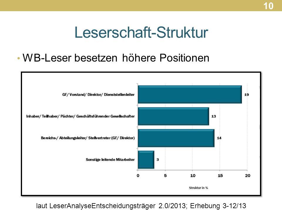 Leserschaft-Struktur WB-Leser besetzen höhere Positionen laut LeserAnalyseEntscheidungsträger 2.0/2013; Erhebung 3-12/13 10