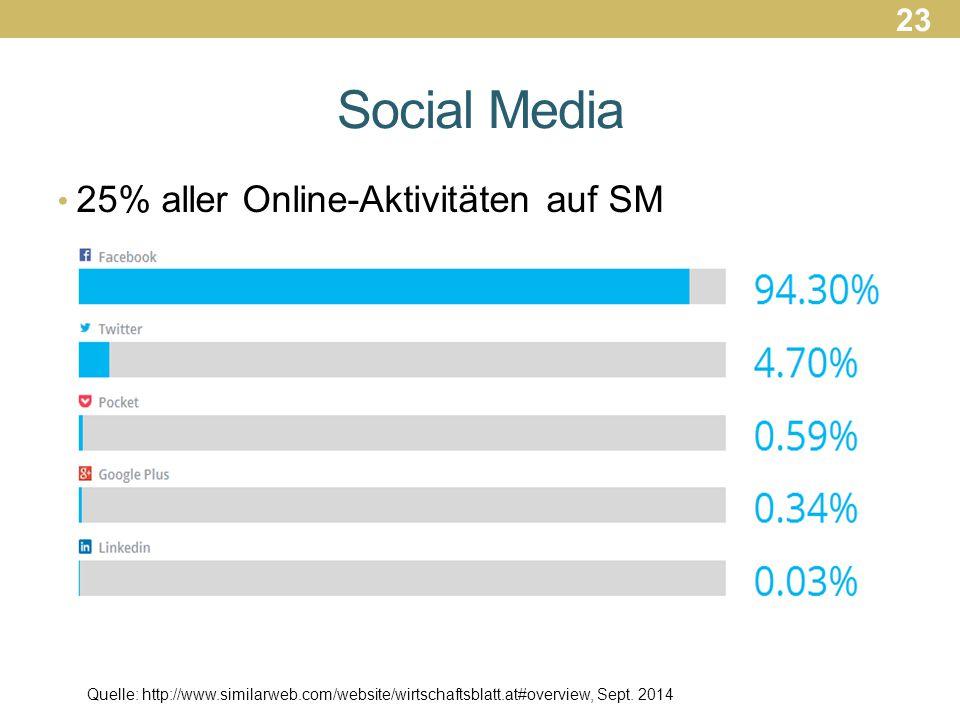 Social Media 25% aller Online-Aktivitäten auf SM Quelle: http://www.similarweb.com/website/wirtschaftsblatt.at#overview, Sept.