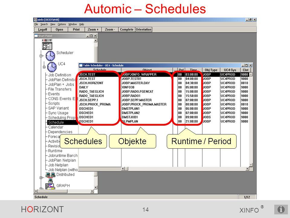HORIZONT 14 XINFO ® Automic – Schedules Schedules Runtime / Period Objekte
