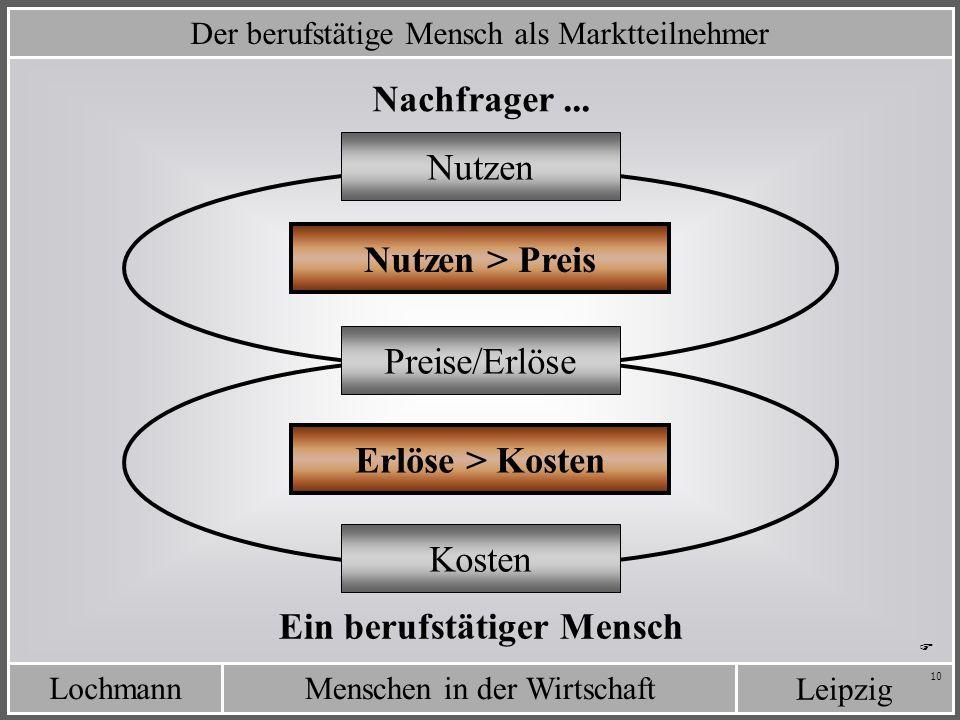LochmannMenschen in der Wirtschaft Leipzig 10 Der berufstätige Mensch als Marktteilnehmer Erlöse > Kosten Nachfrager... Ein berufstätiger Mensch Nutze