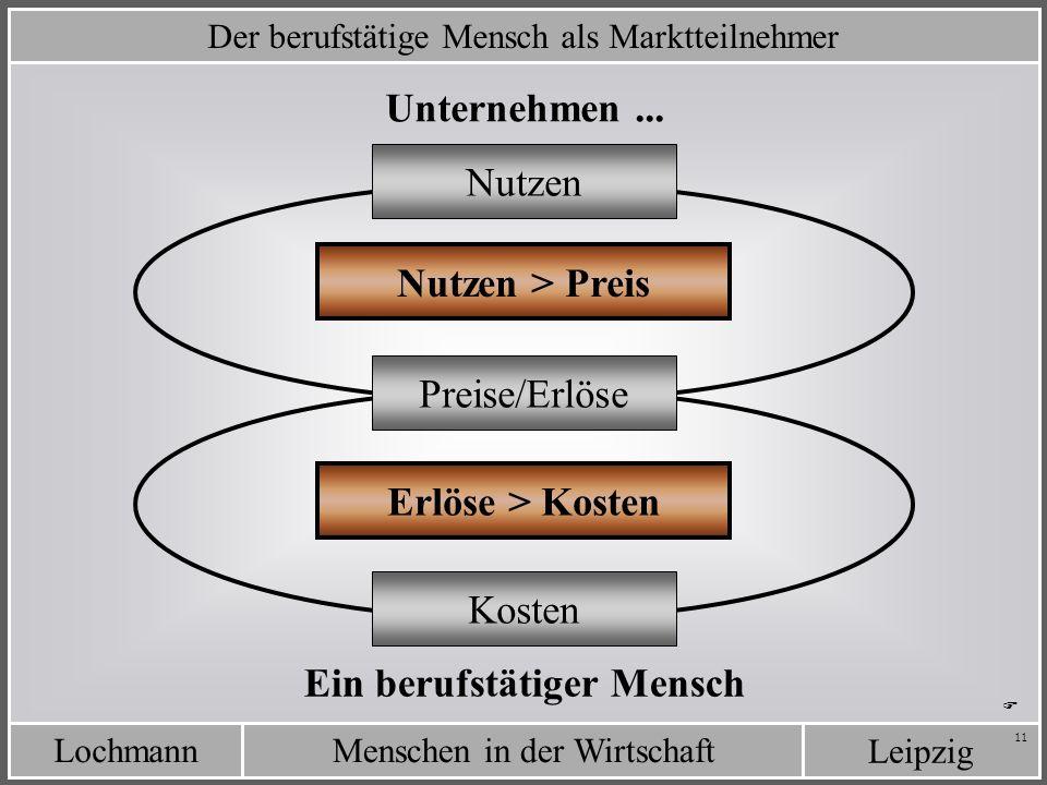 LochmannMenschen in der Wirtschaft Leipzig 11 Der berufstätige Mensch als Marktteilnehmer Erlöse > Kosten Unternehmen... Ein berufstätiger Mensch Nutz
