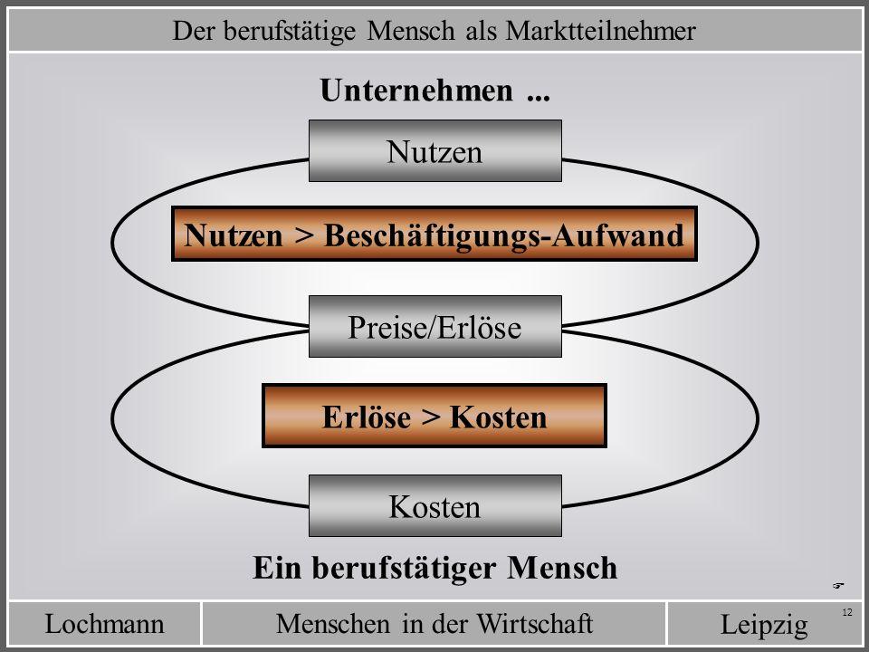 LochmannMenschen in der Wirtschaft Leipzig 12 Der berufstätige Mensch als Marktteilnehmer Unternehmen... Ein berufstätiger Mensch Kosten Nutzen Nutzen