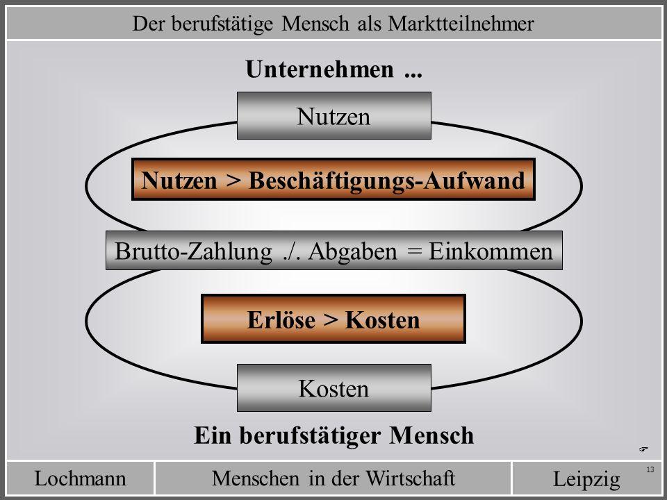 LochmannMenschen in der Wirtschaft Leipzig 13 Der berufstätige Mensch als Marktteilnehmer Unternehmen... Ein berufstätiger Mensch Kosten Nutzen Nutzen