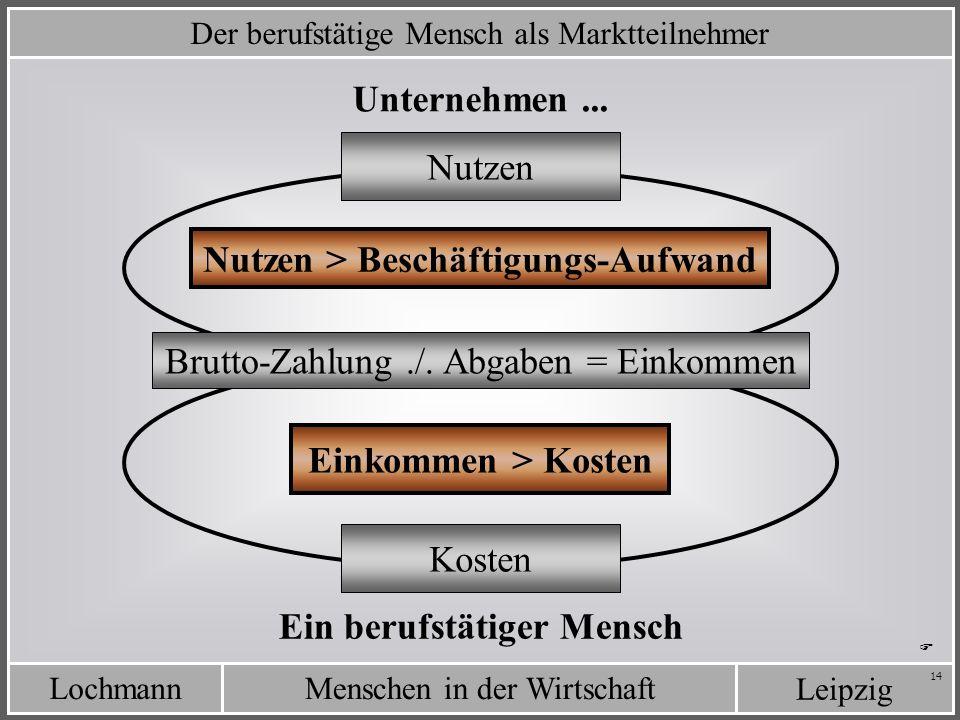 LochmannMenschen in der Wirtschaft Leipzig 14 Der berufstätige Mensch als Marktteilnehmer Einkommen > Kosten Unternehmen... Ein berufstätiger Mensch K