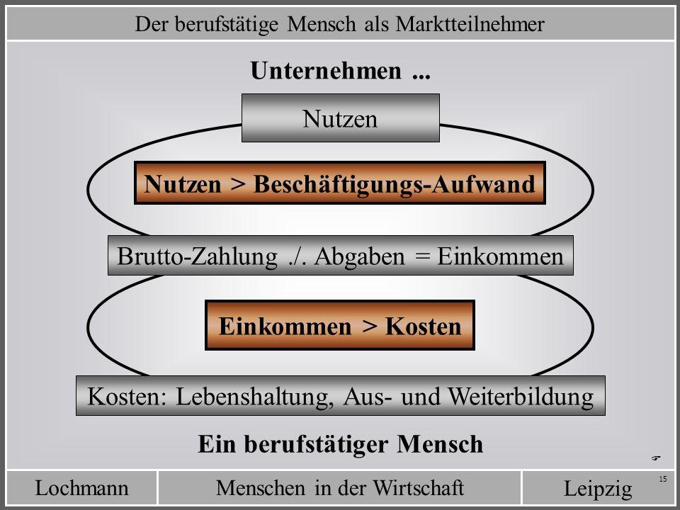 LochmannMenschen in der Wirtschaft Leipzig 15 Der berufstätige Mensch als Marktteilnehmer Einkommen > Kosten Unternehmen... Ein berufstätiger Mensch N