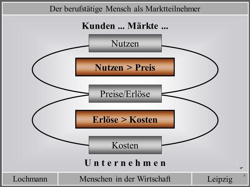 LochmannMenschen in der Wirtschaft Leipzig 9 Der berufstätige Mensch als Marktteilnehmer U n t e r n e h m e n Erlöse > Kosten Kunden... Märkte... Nut