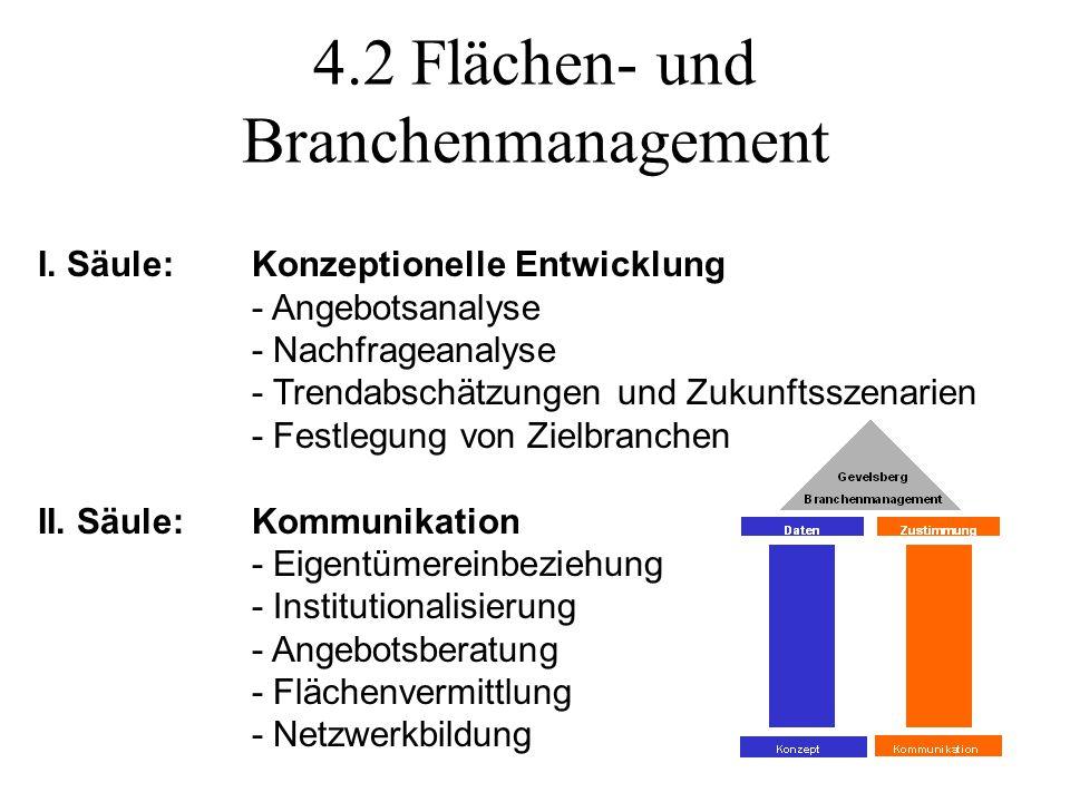 4.2 Flächen- und Branchenmanagement I.