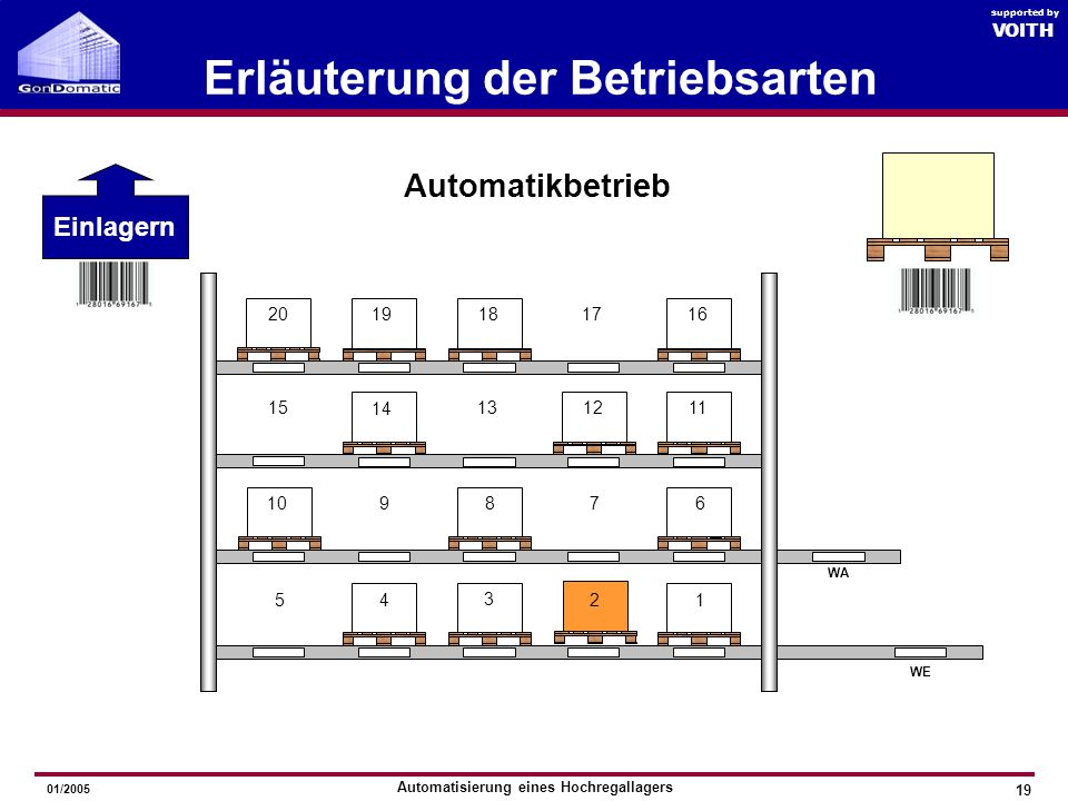 Automatisierung eines Hochregallagers GonDomatic 2005 VOITH supported by 01/2005 Erläuterung der Betriebsarten 18 Automatikbetrieb 1 876 54 3 2 910 WE WA 15 14 131211 1617181920 Einlagern VOITH supported by