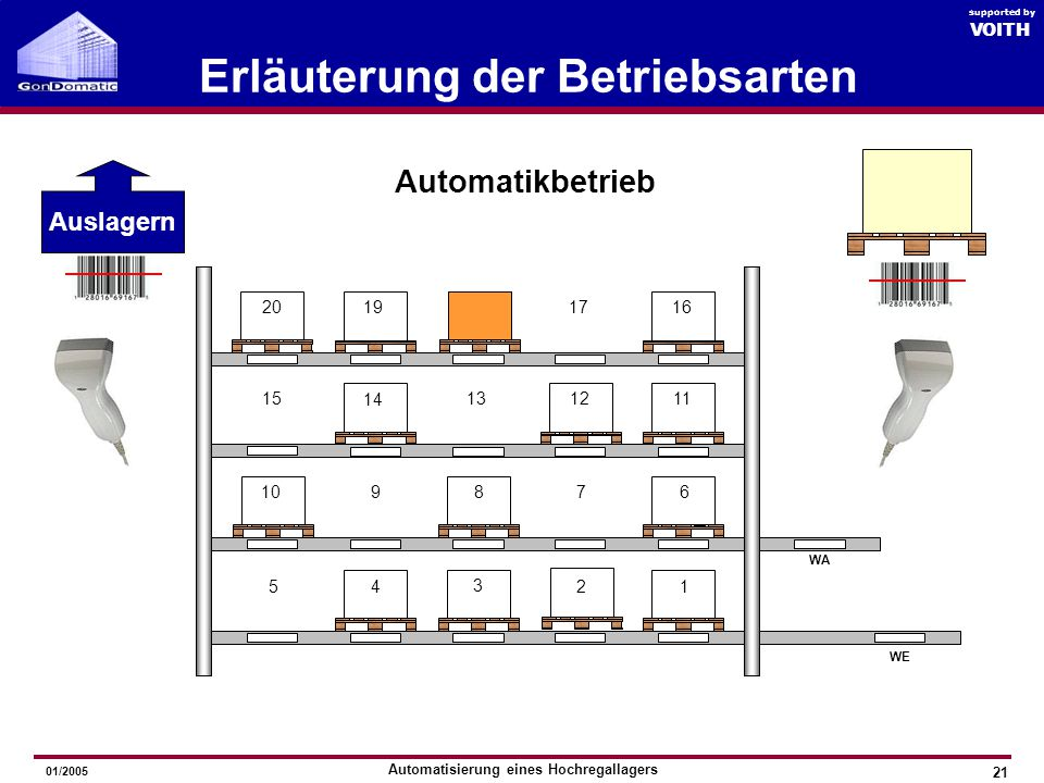 Automatisierung eines Hochregallagers GonDomatic 2005 VOITH supported by 01/2005 Erläuterung der Betriebsarten 20 Automatikbetrieb 1 876 54 3 2 910 WE WA 15 14 131211 16171920 Auslagern 18 VOITH supported by