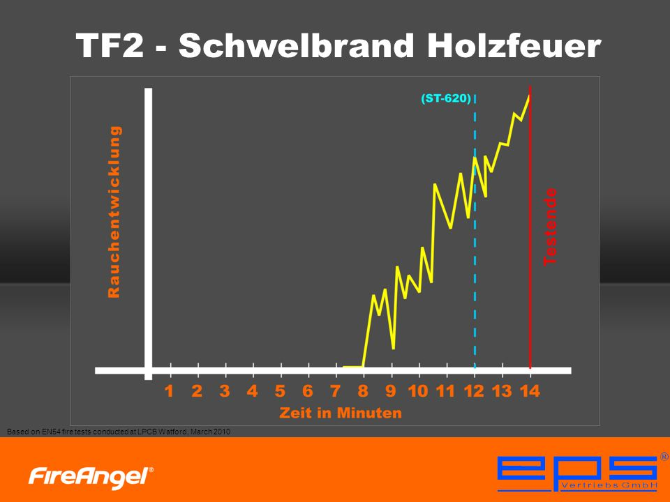 TF3 - Schwelbrand Baumwolle Based on EN54 fire tests conducted at LPCB Watford, March 2010