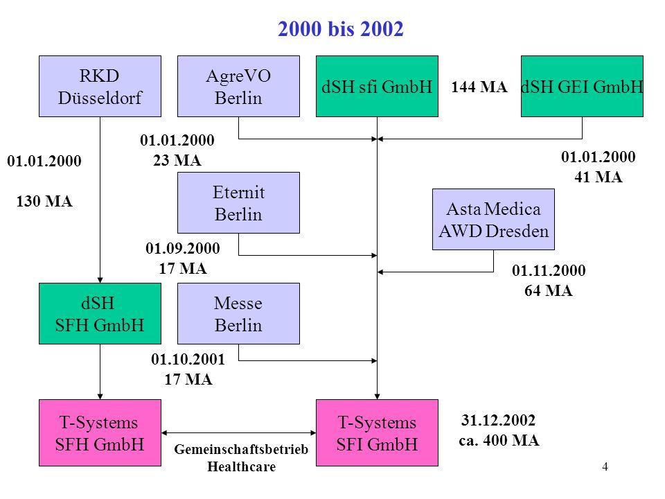 4 2000 bis 2002 dSH SFH GmbH dSH sfi GmbHdSH GEI GmbH 144 MA T-Systems SFH GmbH T-Systems SFI GmbH RKD Düsseldorf 01.01.2000 130 MA AgreVO Berlin 01.0