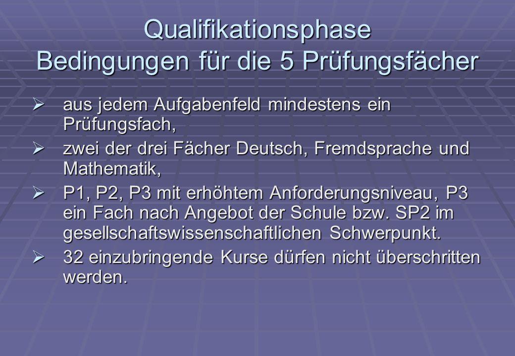 Qualifikationsphase Bedingungen für die 5 Prüfungsfächer  aus jedem Aufgabenfeld mindestens ein Prüfungsfach,  zwei der drei Fächer Deutsch, Fremdsprache und Mathematik,  P1, P2, P3 mit erhöhtem Anforderungsniveau, P3 ein Fach nach Angebot der Schule bzw.