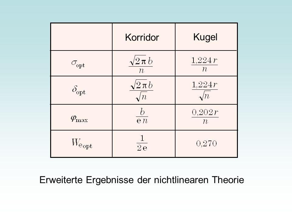Korridor Kugel Erweiterte Ergebnisse der nichtlinearen Theorie