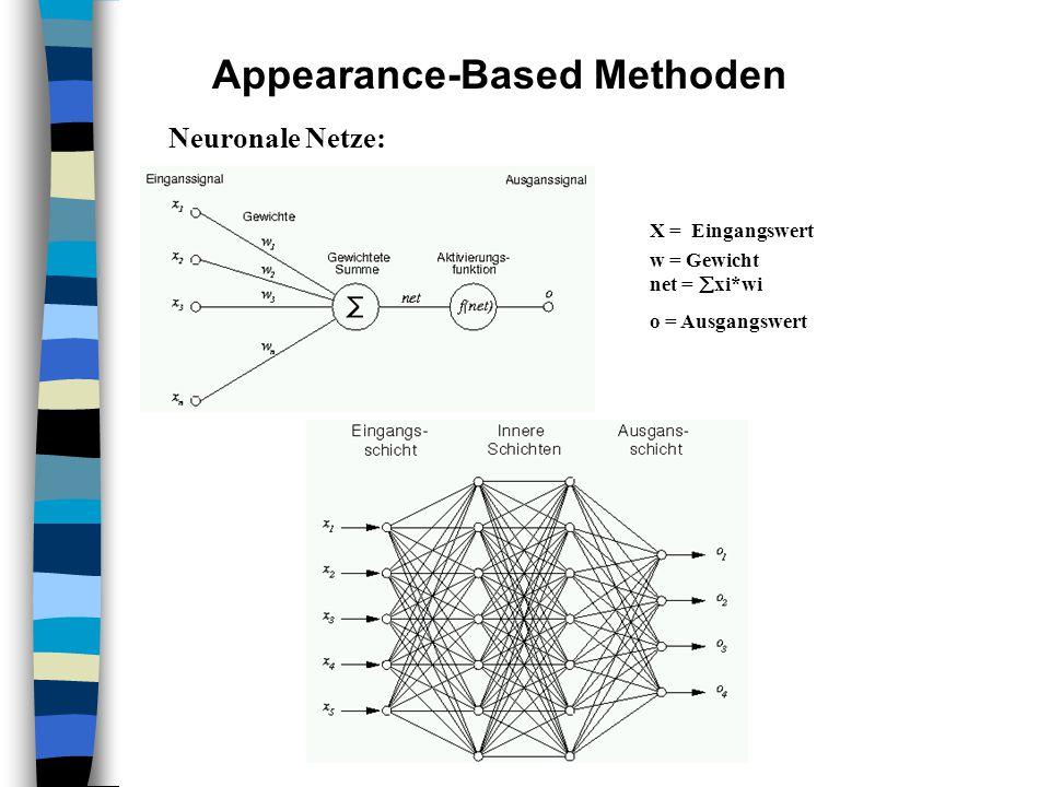 Appearance-Based Methoden Neuronale Netze: X = Eingangswert w = Gewicht net =  xi*wi o = Ausgangswert