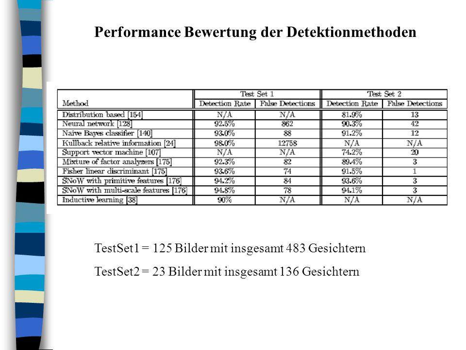 TestSet1 = 125 Bilder mit insgesamt 483 Gesichtern TestSet2 = 23 Bilder mit insgesamt 136 Gesichtern Performance Bewertung der Detektionmethoden