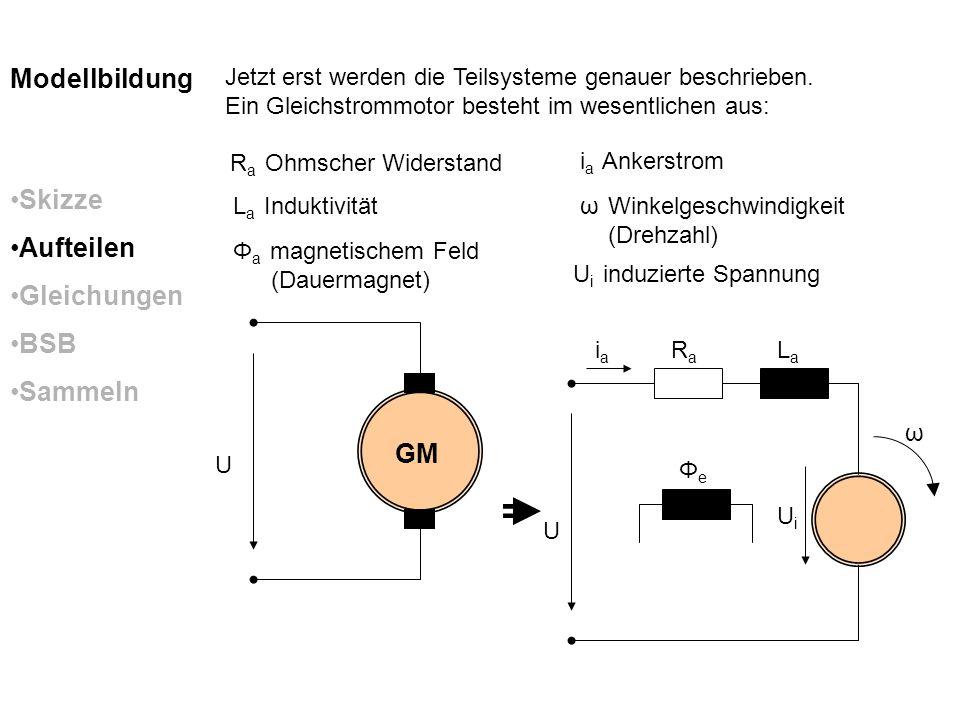 iaia RaRa LaLa ΦeΦe U ω UiUi Skizze Aufteilen Gleichungen BSB Sammeln Modellbildung Aus den nun detaillierten Schemas lassen sich Gleichungssysteme Aufstellen: Die Eingangsspannung entspricht der Spannung am Widerstand, der Spannung über der Induktivität und der Induzierten Spannung.
